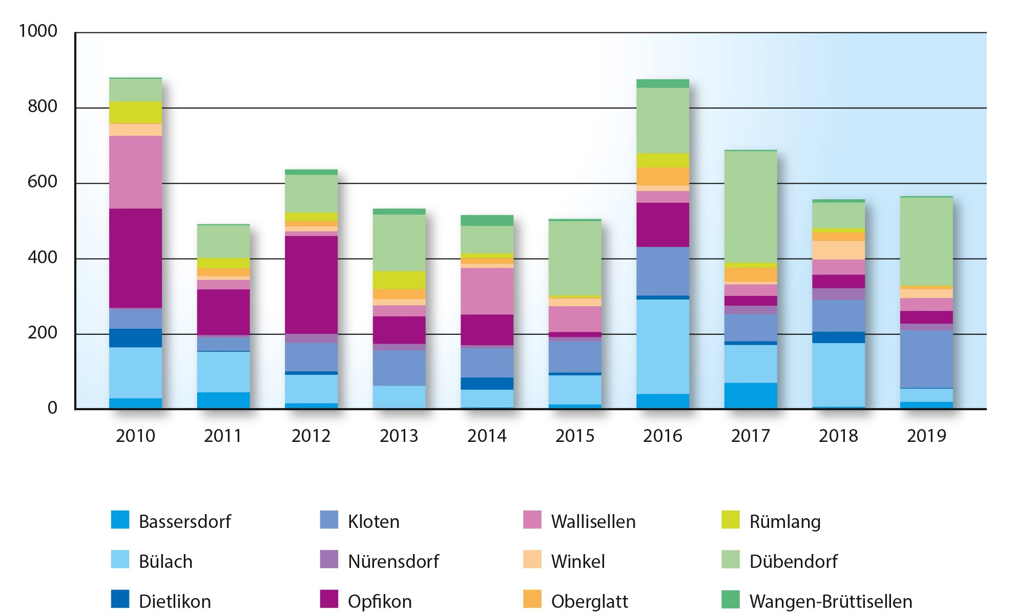Hochbau total (geplante Bausumme in Mio. CHF)
