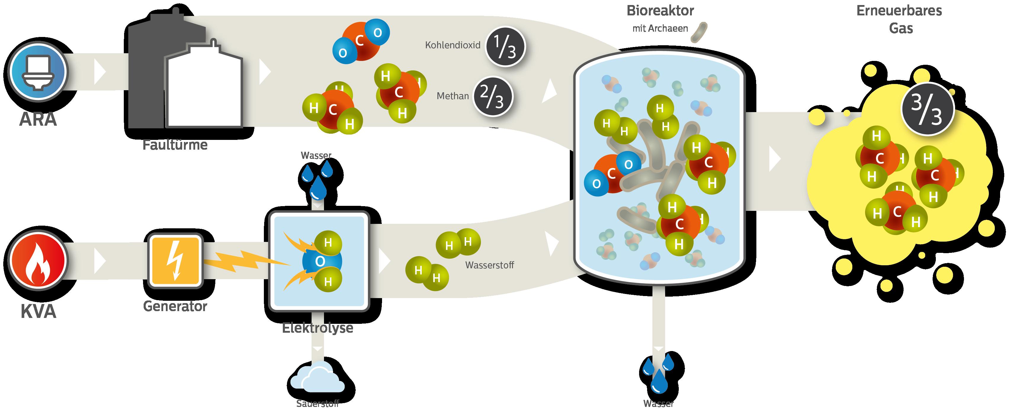 Prozessschema Mehtangas