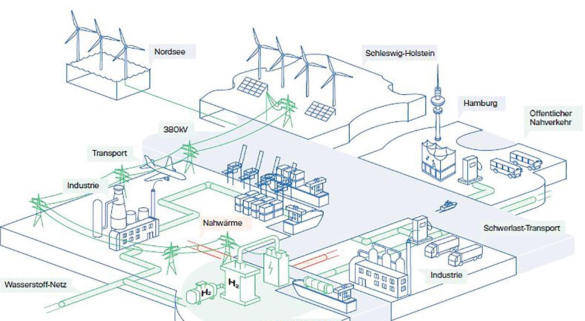 Hamburg Green Hydrogen Hub