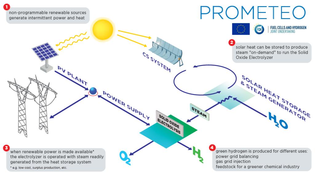 Vernetzung der Energiesysteme