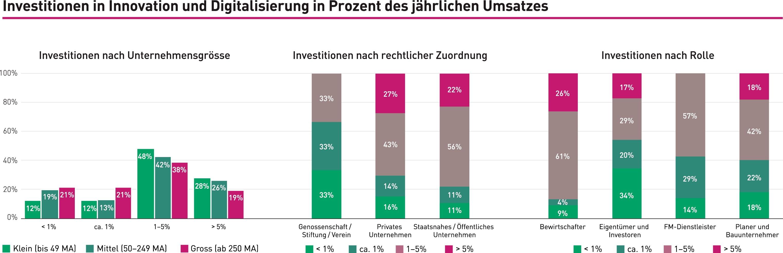 Investitionen in Innovation und Digitalisierung