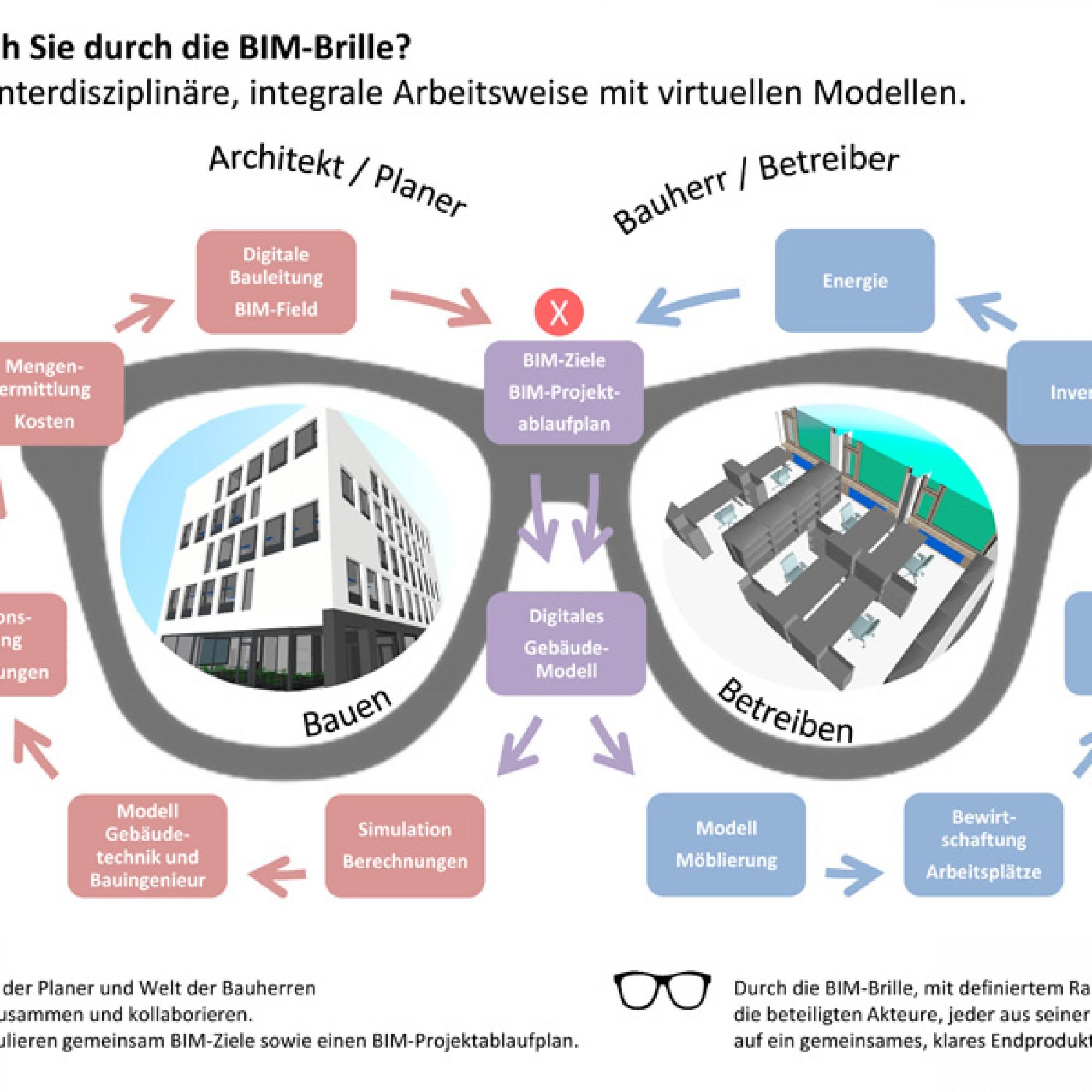 """Gold in der Kategorie """"BIM"""", Schwerpunkt Kollaboration/Mensch: """"Durch die BIM-Brille"""" der 3-Plan Haustechnik AG in Winterthur. (Illustration: zvg)"""
