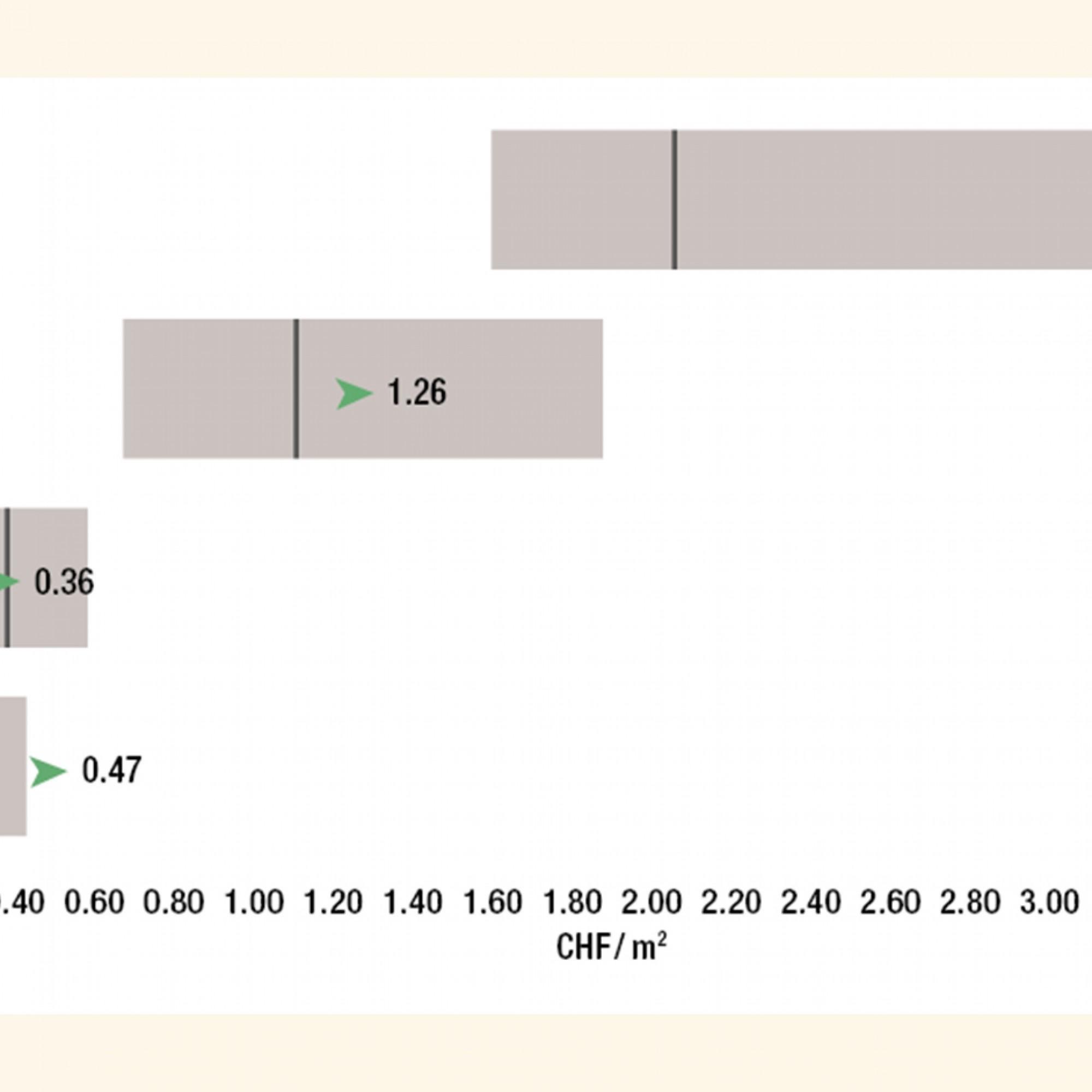 Aufteilung der Betriebskosten für den Strassenunterhalt nach Kostenart bezogen auf die Gesamtverkehrsfläche. Die graue Linie bezeichnet den Median des Inframonitor-Benchmarkpools, der hellgraue Balken zeigt den Bereich, in dem sich die mittleren 50 Prozen