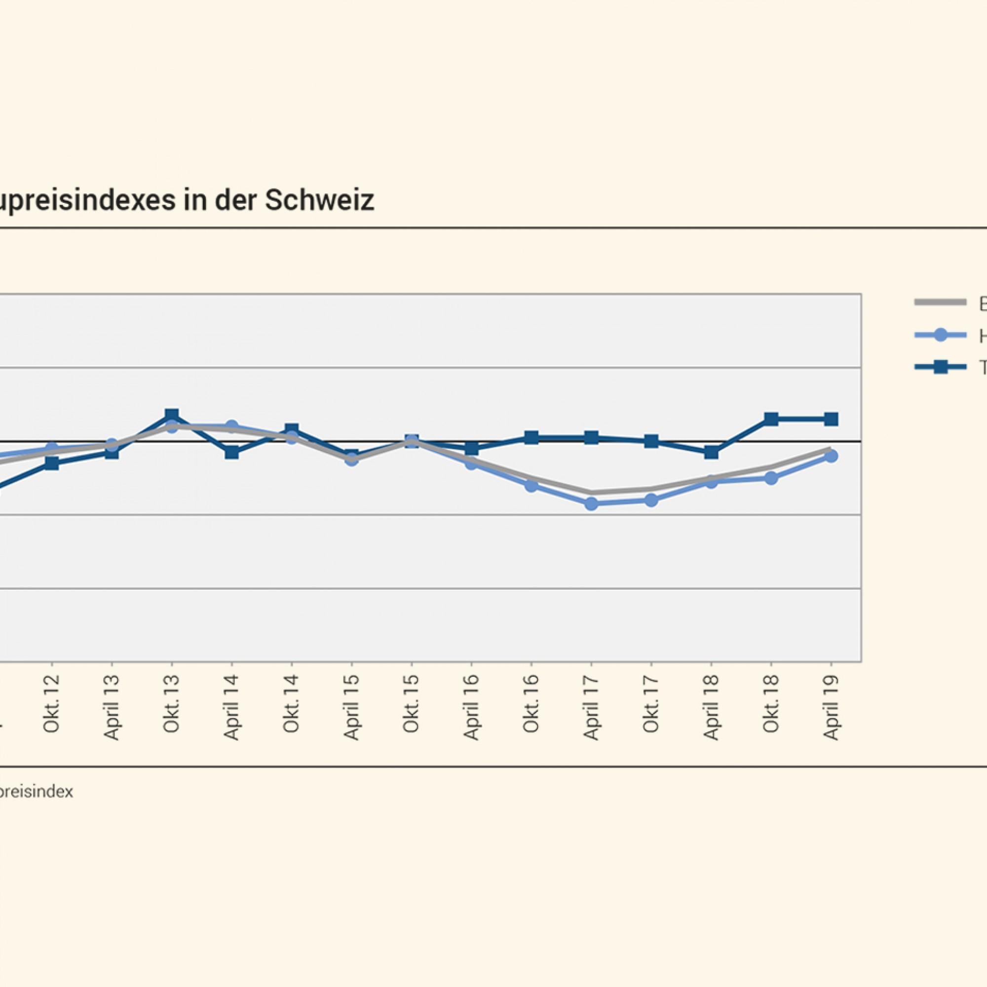 Entwicklung des Baupreisindexes in der Schweiz, Zeitraum: 1.Oktober 2010 - 30. April 2019.