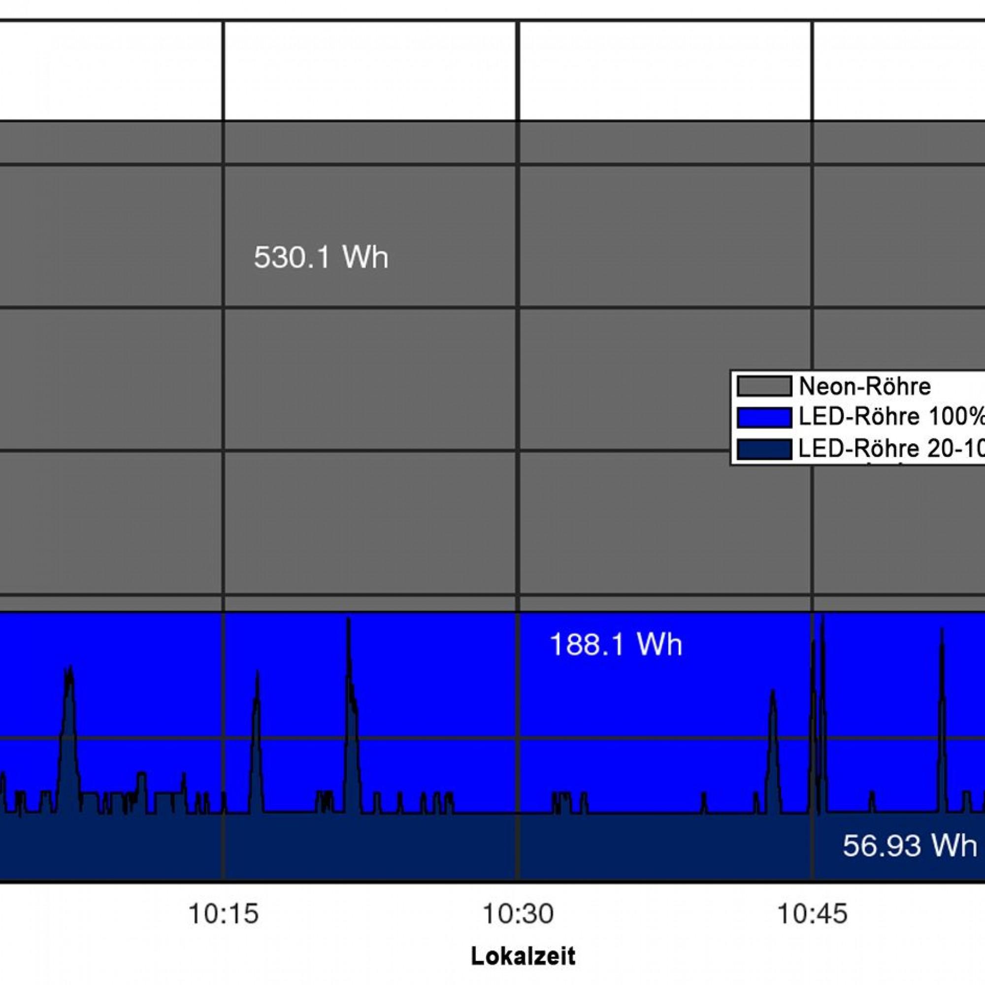 Vergleich der Messwerte für eine Stunde aus der Zürcher Fussgängerunterführung, in der die LED-Röhren der ersten Generation installiert waren: Während zehn klassische Neonröhren (keine Dimmung) 530 Watt verbrauchen, sinkt der Verbrauch beim Einsatz von LE