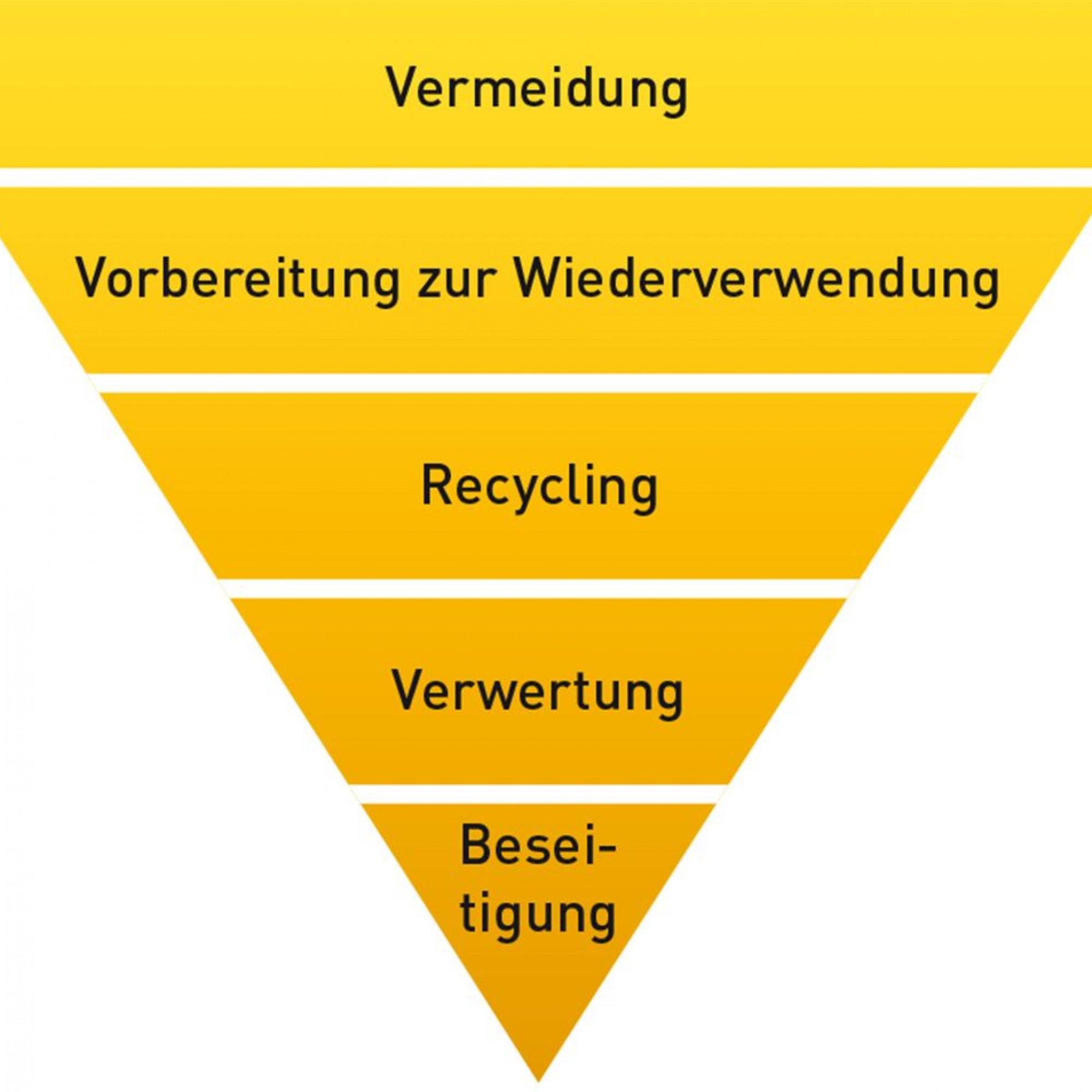 Abfallhierarchie der EU