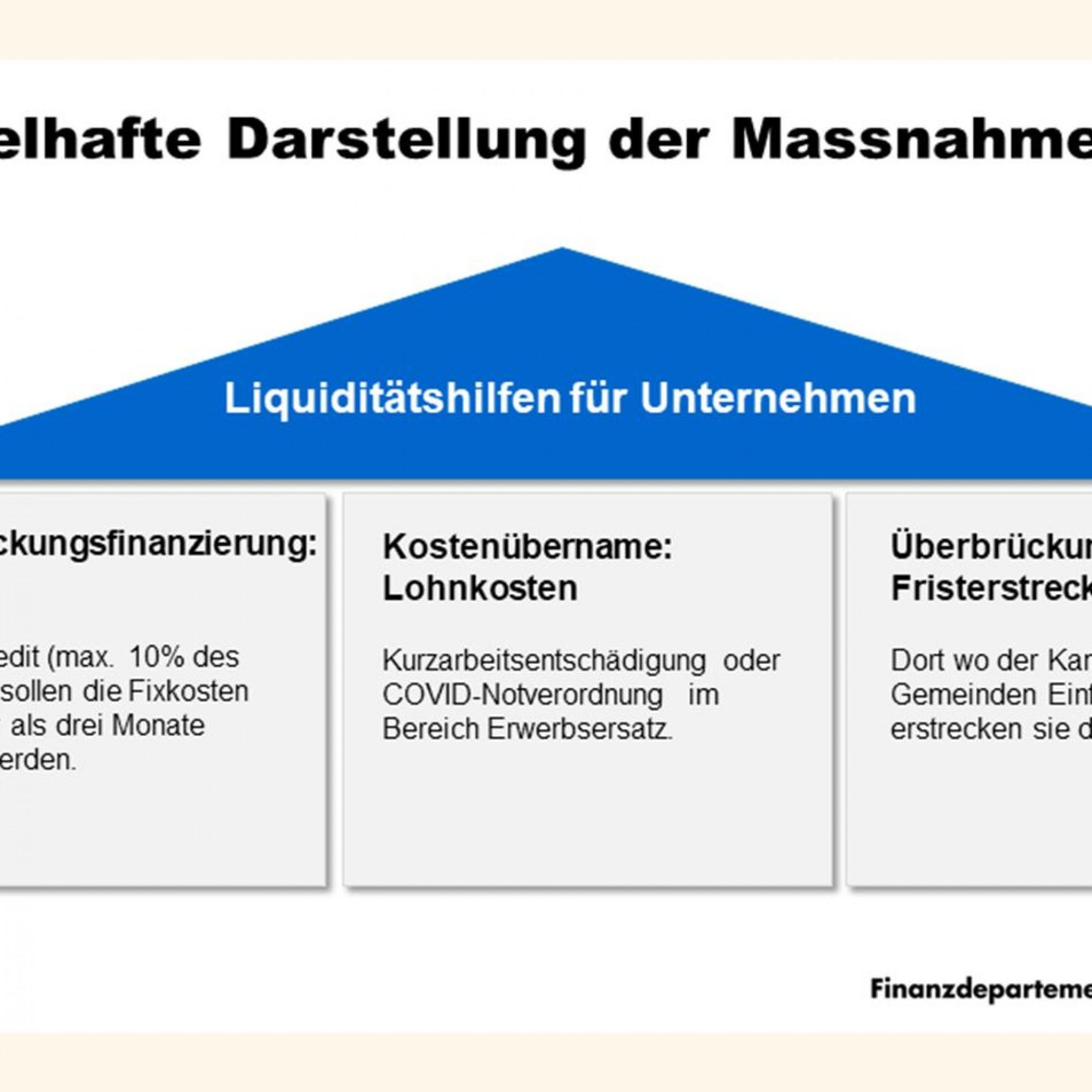 Grafik zu finanzieller Hilfe im Kanton Luzern