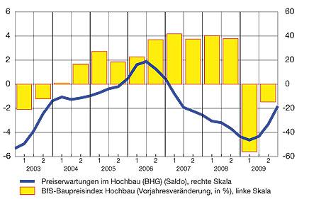 Baupreise: Entwicklungen und Erwartungen (in Prozent, resp. Saldo gemäss KOF-Konjunkturumfrage, glatte Komp.)