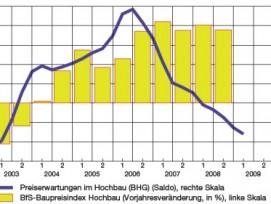 Baupreise: Entwicklung und Erwartungen (in %, resp. Saldo gemäss KOF-Kojunkturumfrage, glatte Komp.)