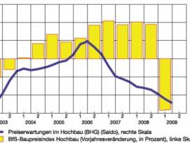 Baupreise: Entwicklung und Erwartungen (in % resp. Saldo gemäss KOF-Kojunkturumfrage, glatte Komp.)