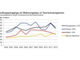 Sinkende Auftragseingänge: In den Kantonen GR, TI und VS ist die Bautätigkeit rückläufig. Nur im Berner Oberland ging es 2012 weiter aufwärts.