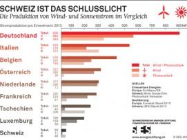 In Deutschland wird pro Einwohner 15 mal so viel Strom aus Sonne und Wind gewonnen wie in der Schweiz...